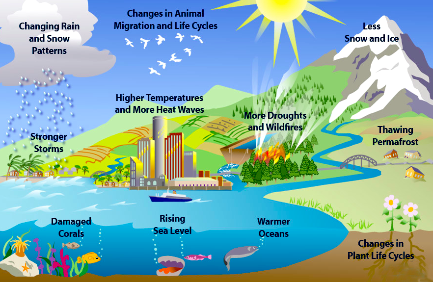 10-other-climate-effects-EPA