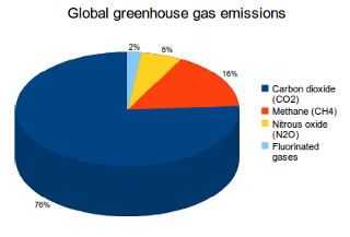 global-greenhouse-gas-emissions