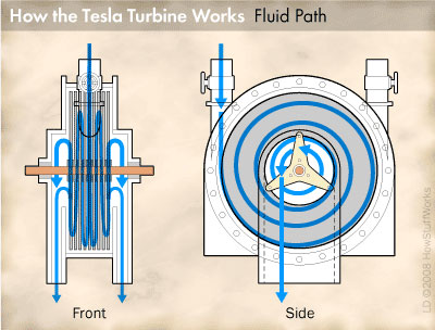 tesla-turbine-4, flying way of Dr Nikol Tesla